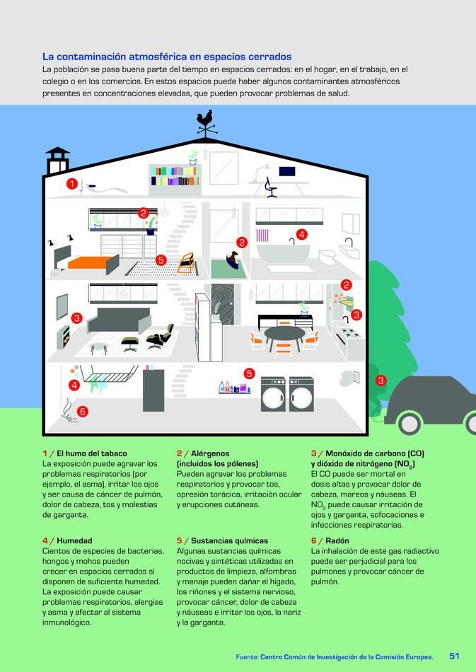 como medir la calidad del aire en casa