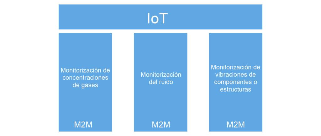 M2M IoT