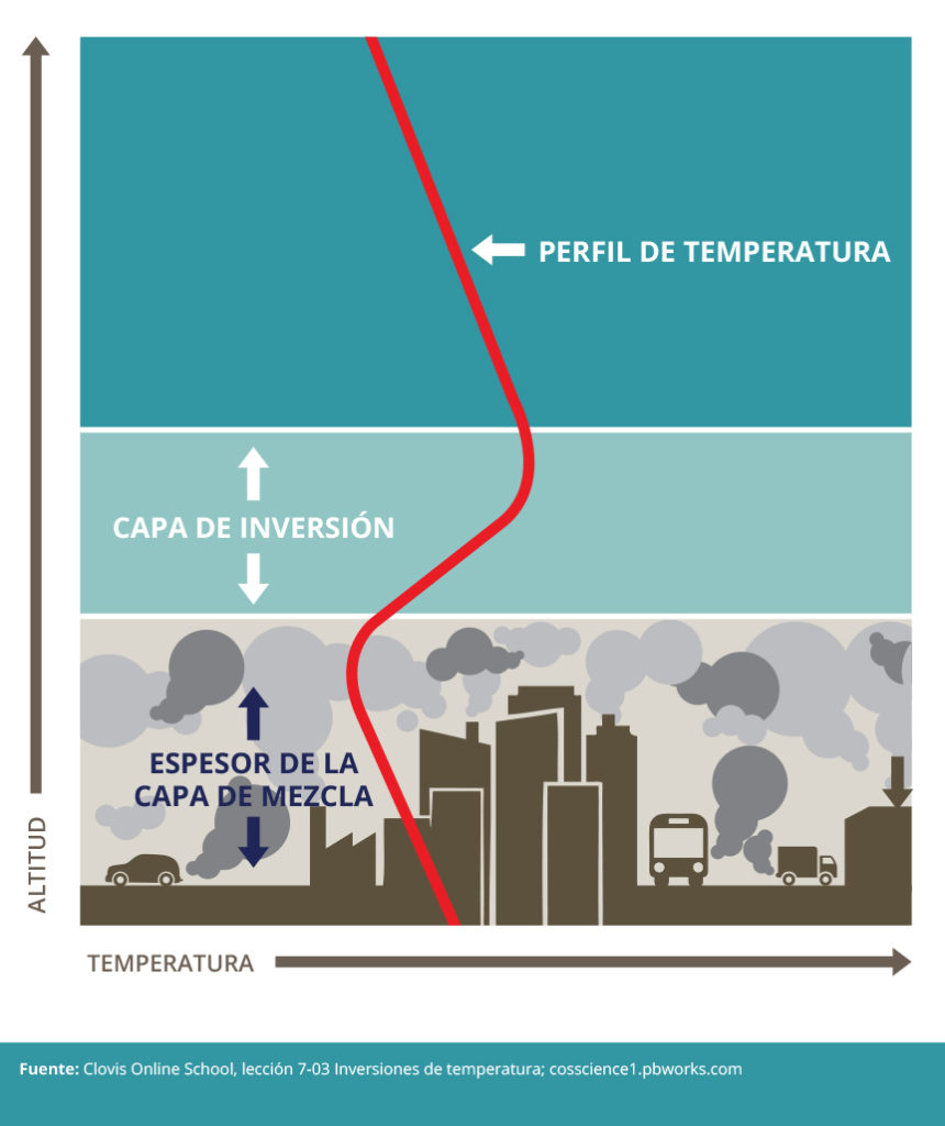 relationship between thermal inversion and pollution