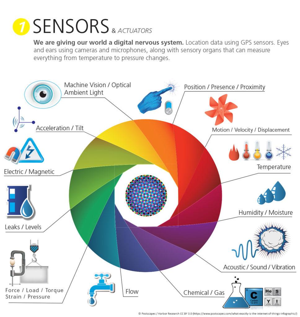 funciones sensores iot