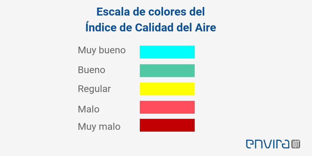 Indice nacional calidad aire
