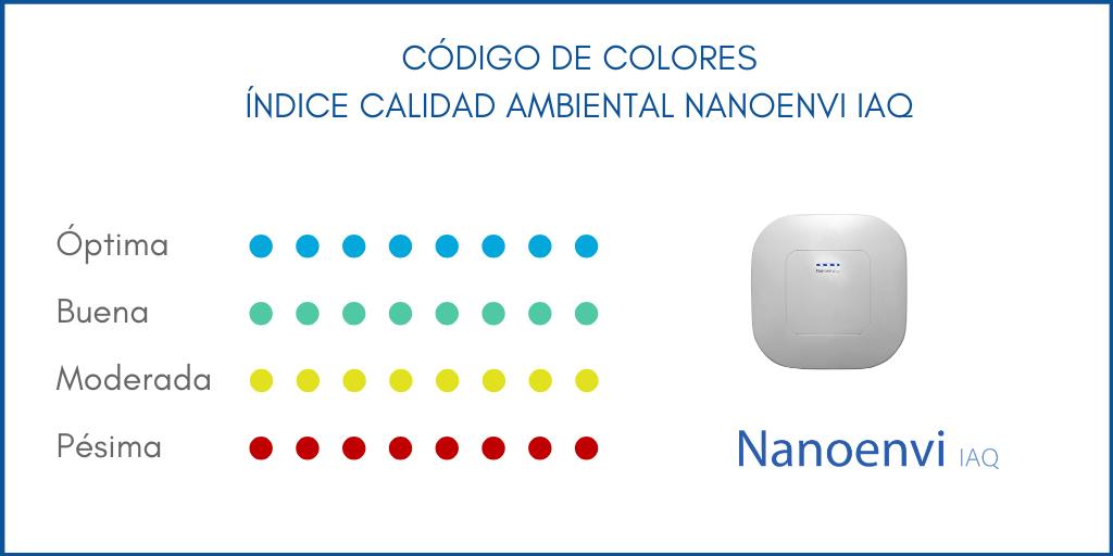codigo_colores_iaq